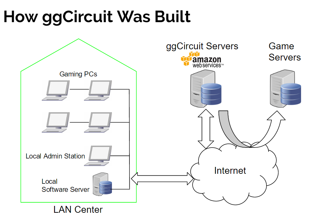how-ggcircuit-was-built