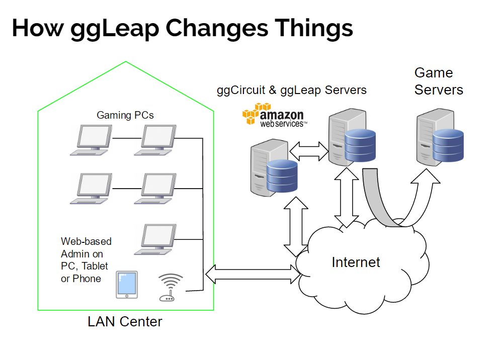 how-ggleap-changes-things